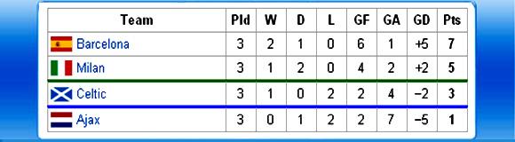Posisi Ajax dan Celtic di Liga champion grup H