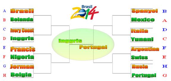 Prediksi Mou: Tim-tim Lolos 16 Besar Piala Dunia dan ...