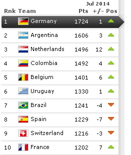 Ranking FIFA Juli 2014