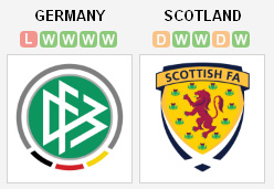 Jerman vs Skotlandia