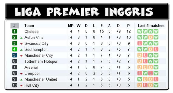 Tabel Liga Primer Inggris ranking MU