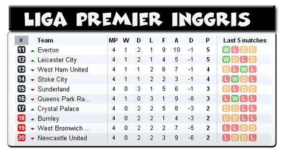 Tabel Liga Primer Inggris pekan ini
