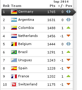 Ranking FIFA September 2014