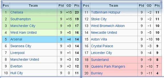 Tabel klasemen Liga Inggris