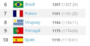 Ranking FIFA 6-10